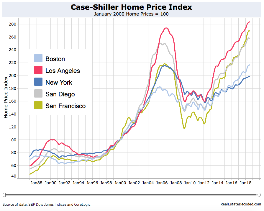 What The 1990s Tell Us About The Next Housing Bust Real
